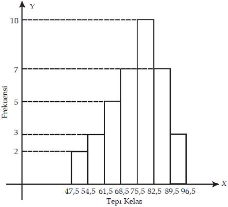 Statistika penyajian data konsep matematika koma poligon frekuensi adalah diagram garis yang menghubungkan setiap titik tengah batang bagian atas dari suatu histogram dan batang batangnya dihapus ccuart Image collections