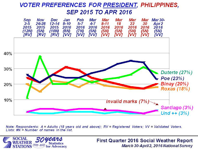 Mayor Rodrigo Duterte has overtaken consistent frontrunner Senator Grace Poe in the latest SWS survey.