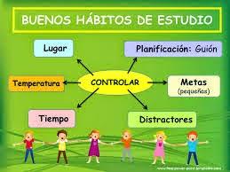 Habitos De Estudio Hábitos De Estudio Y Distribución Del Tiempo