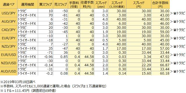 FX自動売買のトータルコスト比較(2019年3月18日調べ)