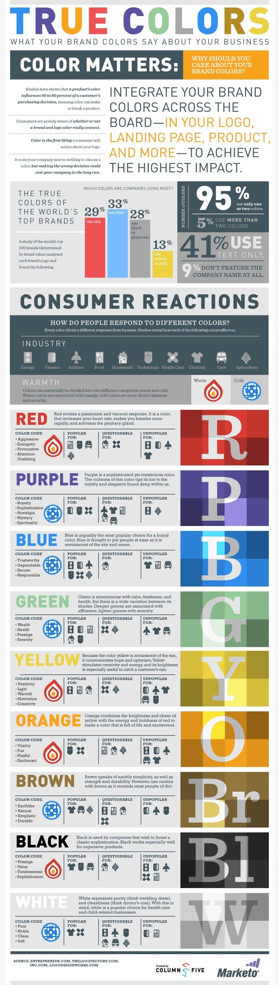 What Your Brand Colors Say About Your Business #infographic
