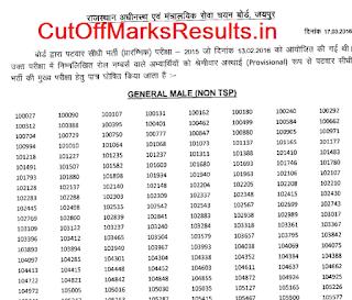 Rajasthan Patwari Pre Exam Result 2016