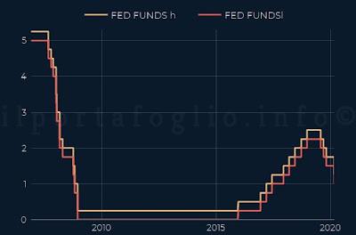 federal reserve tassi interesse americani