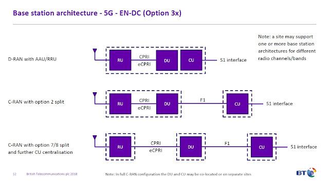 The 3G4G Blog: Backhaul