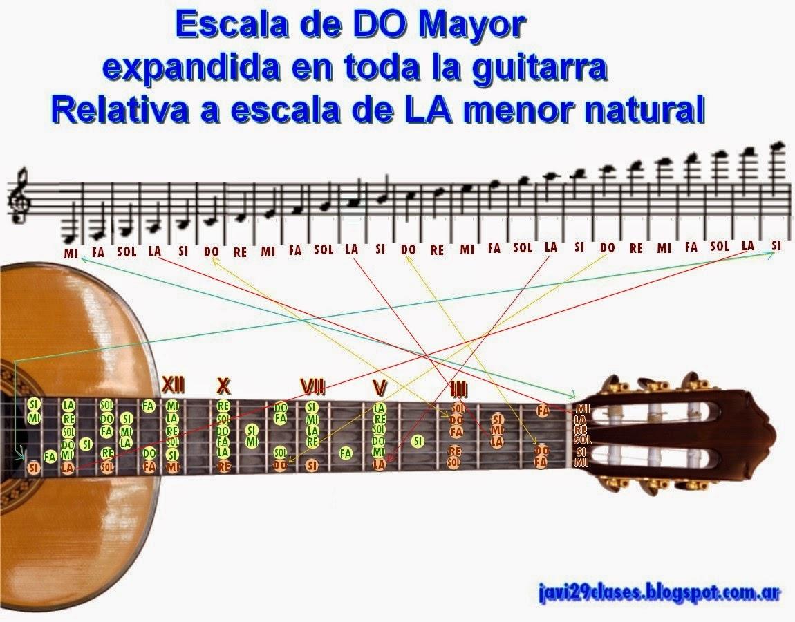 en pentagrama y guitarra escala mayor do y escala menor natural o antigua