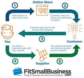 4 Steps to start a drop shipping business with low profit