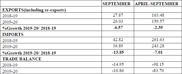 Merchandise Trade - Exports & Imports (US $ Billion) (Provisional) September 2019