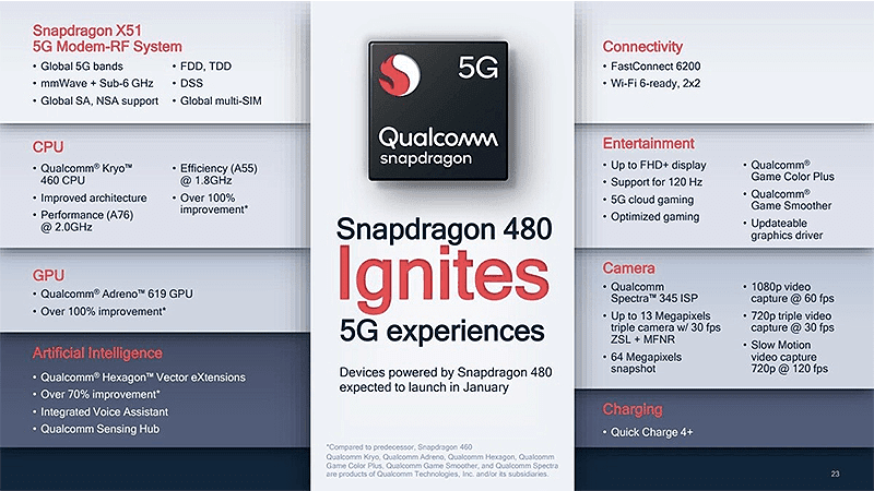 It features the Qualcomm Snapdragon 480 5G processor in its core