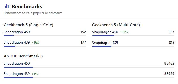Benchmark Snapdragon 439 vs Snapdragon 450