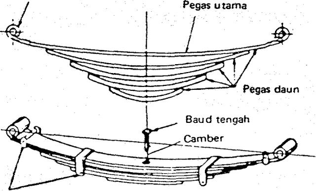 pemasangan pegas daun