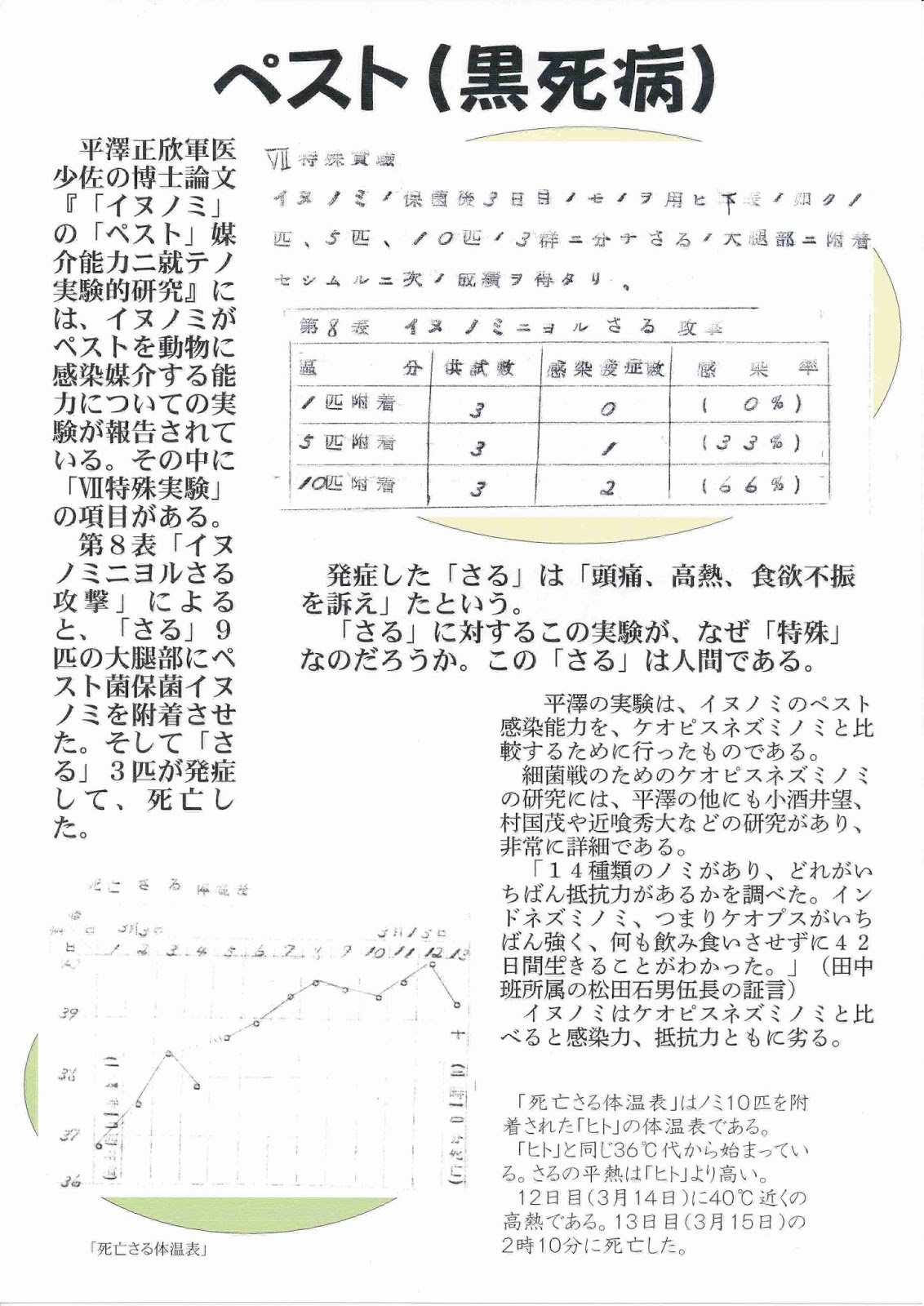 ノート:731部隊 - JapaneseClass.jp