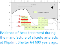 https://sciencythoughts.blogspot.com/2016/11/evidence-of-heat-treatment-during.html