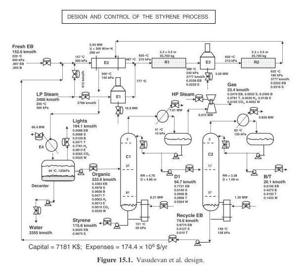 process flow sheets  styrene making process