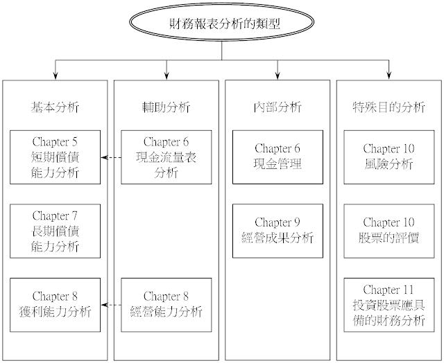 財務報表分析的類型