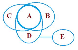 syllogism example tricks