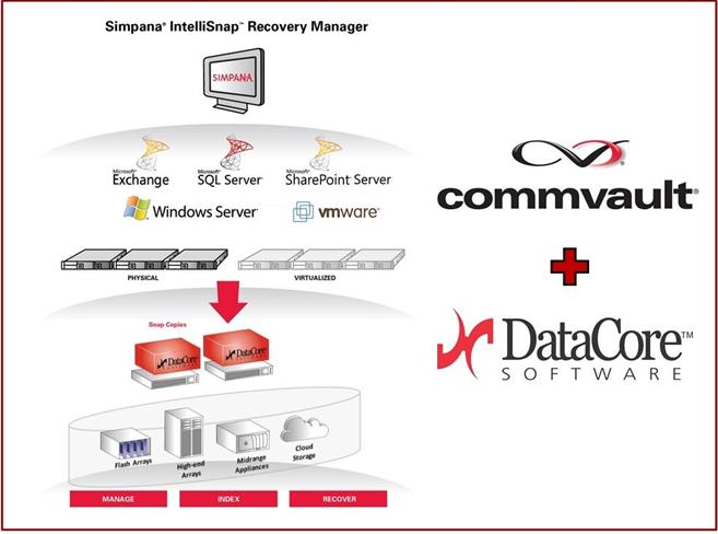 DataCore est la première architecture de stockage Software Defined Storage à être totalement intégrée à la technologie de gestion des snapshots de CommVault