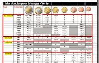 Liste des Doubles en Euros