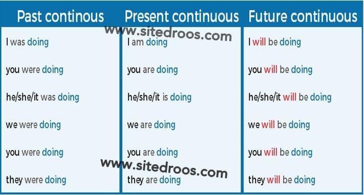 الحاضر المستمر، الماضي المستمر والمستقبل المستمر