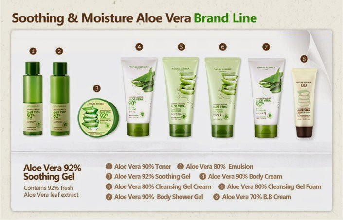 Nature Republic Acne Products Review