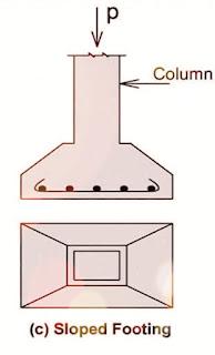 القاعدة المنفصلة المنحدرة (مجسم شبه المنحرف)