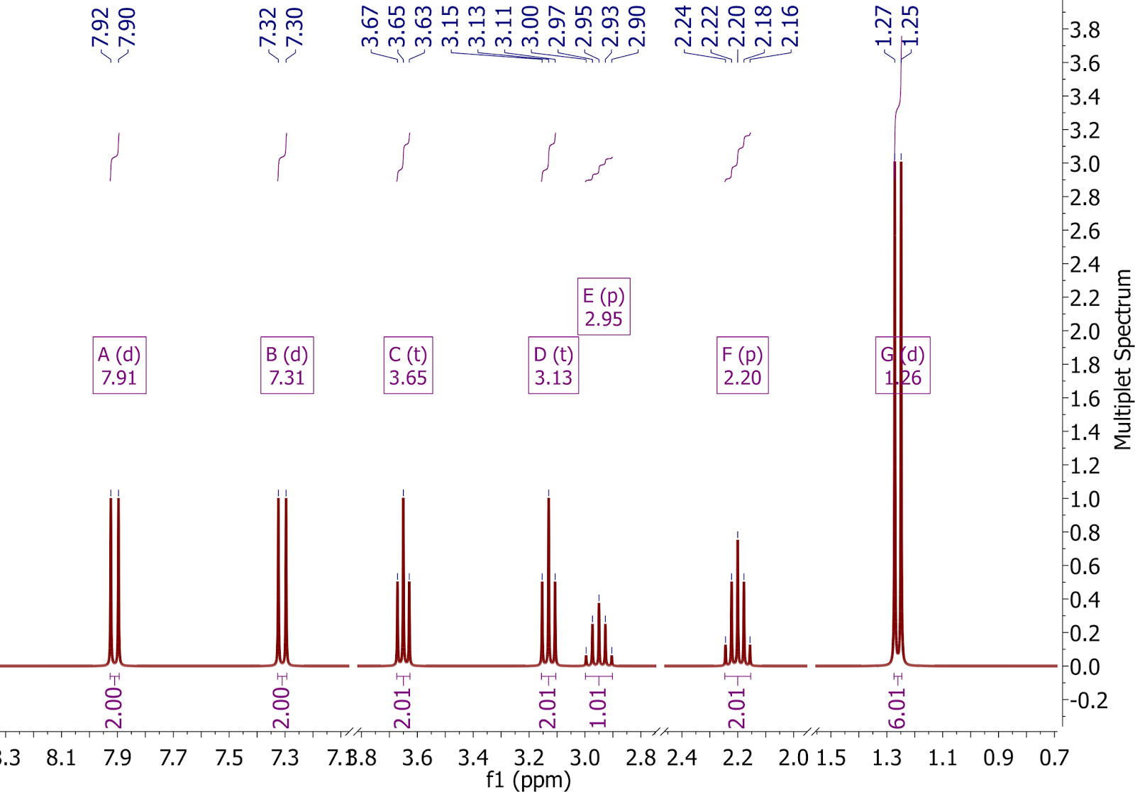 Nmrysis Processing And Prediction From Nmr Multiplets Reports To Synthetic Spectra