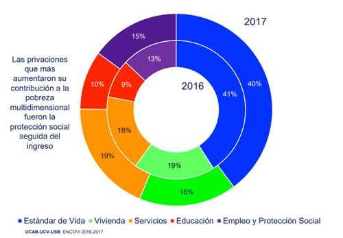 """Otra promesa al aire: La """"miseria 0"""" que Maduro no cumplió en 6 años de Gobierno"""
