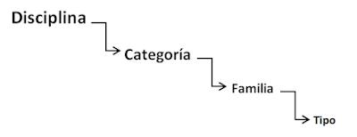 Estructura de información en Revit. Fuente: Elaboración propia