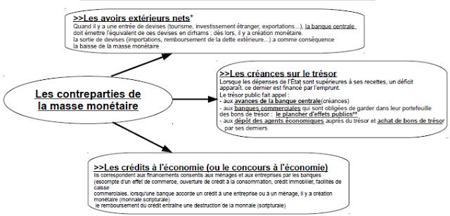 les fonctions de la monnaie pdf