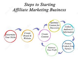 steps to start affiliate marketing