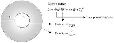 Cara Menghitung Fluks dan Luminositas Bintang