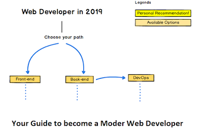 How to become Web Developer in 2019
