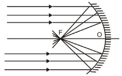 Pembentukan bayangan sinar sejajar sumbu utama