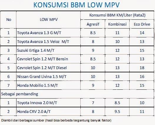 Konsumsi Bbm Grand New Avanza 2016 Velg All Yaris Trd Herwono Banyu Alas Honda Mobilio Testimonia Para Pengguna