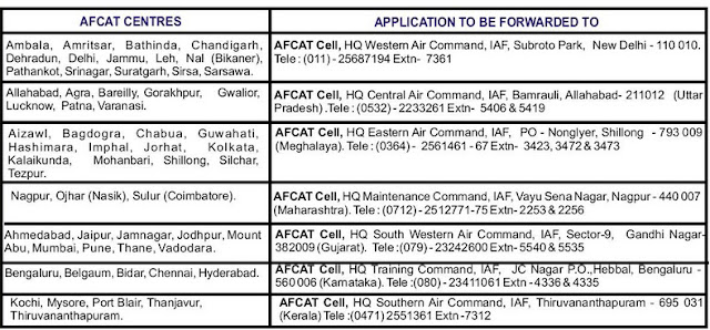AFCAT 01/2012 Notification