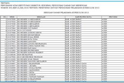 Update | Daftar Sekolah Pelaksana Kurikulum 2013 Jenjang SD, SMP dan SMA