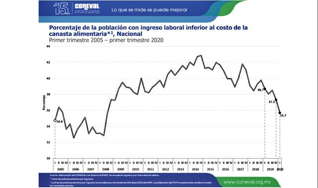 Más de la mitad de mexicanos no logra comprar la canasta básica: Coneval