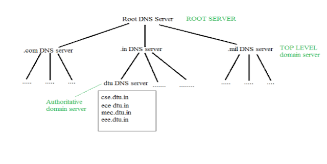 DNS (Domain Name Server), Web Hosting, Hosting Learning, Compare Hosting