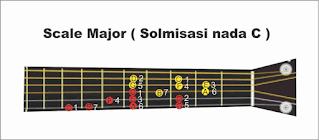 gambar tangga nada c pada gitar