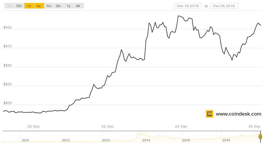 Giá Bitcoin hôm nay đã quay về trạng thái ổn định ở mức $905