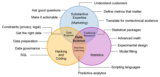 Figura 4: Diagrama Venn Data Science (Gartner)