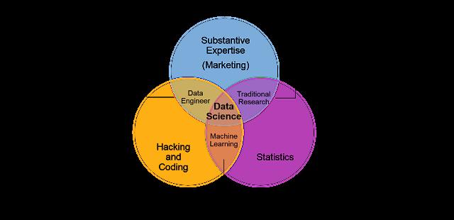 Figura 4: Diagrama Venn Data Science (Gartner)