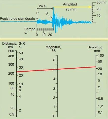 Con el método gráfico permite estimar la escala de Magnitud Richter de un sismo. En este ejemplo, la información fue obtenida a través de un sismógrafo Wood-Anderson