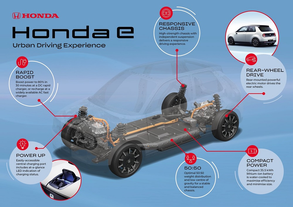 Honda e platform developed to deliver excellent urban driving experience