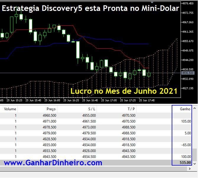 Estratégia Discovery 5 para Operar Mini Dólar Automático