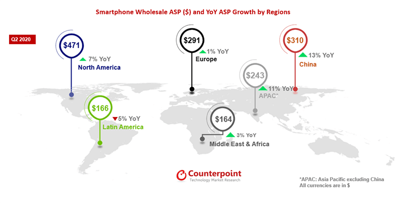 Counterpoint: Smartphone average selling price rose by 10 percent in Q2 2020 worldwide!