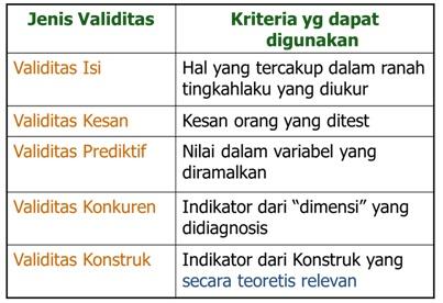 Jenis-Jenis Pengujian Validitas dalam Penggunaan Tes 1_