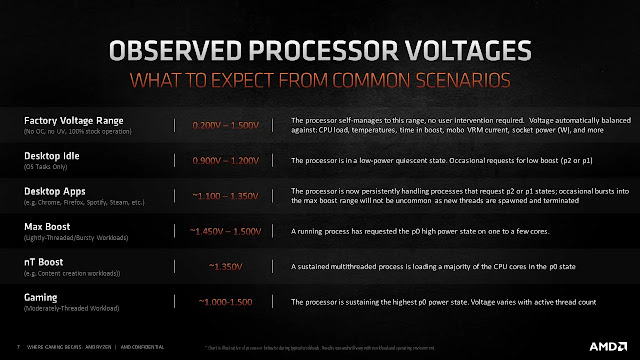 Normal-Voltages-For-AMD-Ryzen-5600X-5800X-5900X-5950X