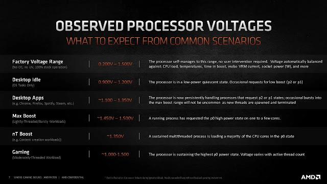 Normal-Voltages-For-AMD-Ryzen-5600X-5800X-5900X-5950X