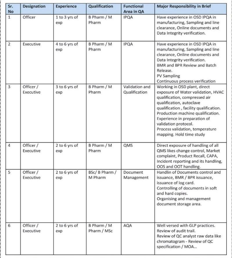 Stallion Laboratories Pvt Ltd Job Recruitment For B.Sc/ B.Pharm and M Pharm Candidates Apply Now