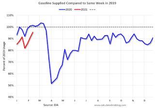 gasoline Consumption
